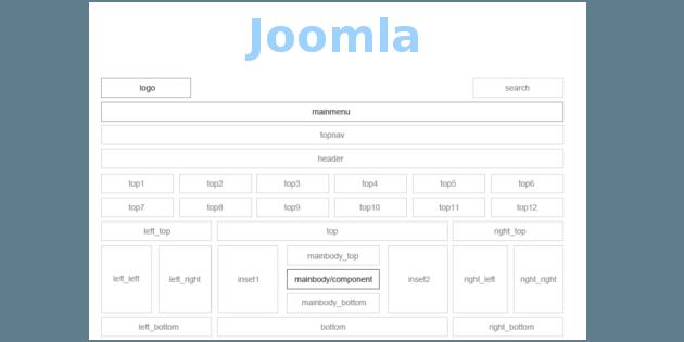 Как посмотреть позиции модулей в Joomla