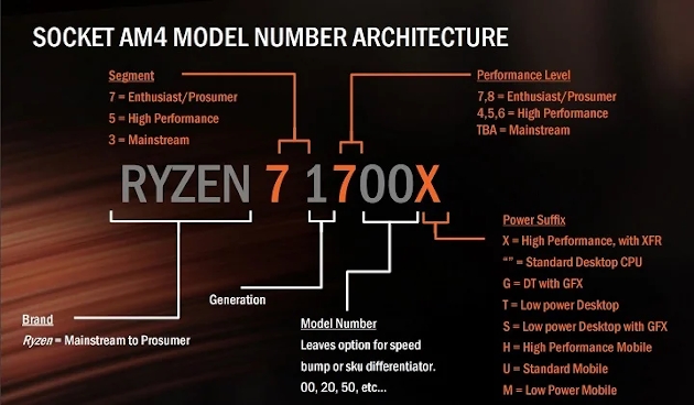 Маркировка процессоров AMD